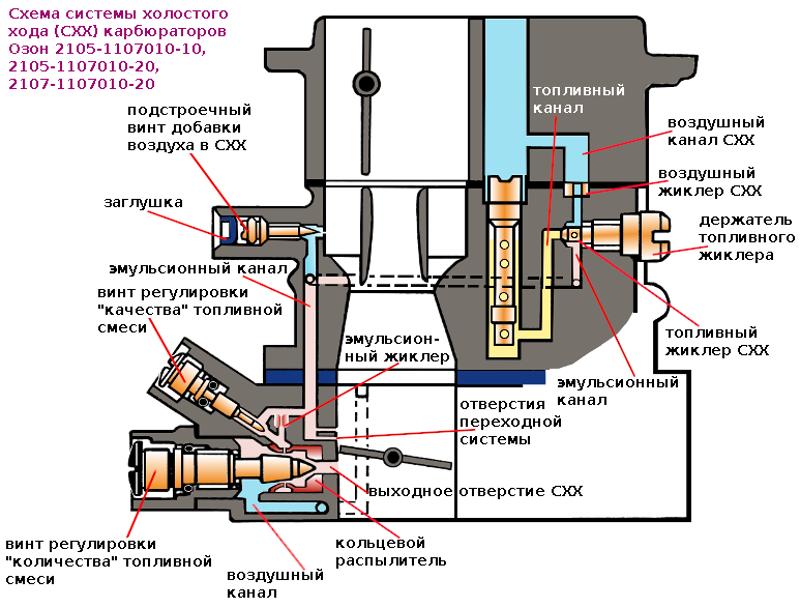 Настройка системы холостого хода карбюратора Озон