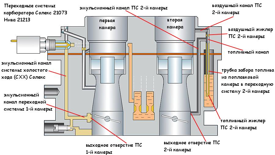 Схема переходных систем первой и второй камер карбюратора Солекс 21073