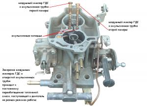 Признаки работы карбюраторного двигателя на богатой топливной смеси