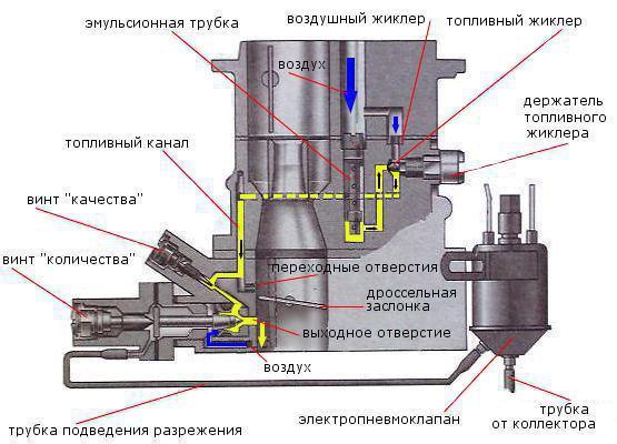 схема СХХ карбюратора 2105,
