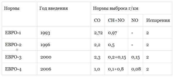 нормы токсичности ЕВРО-1,2,3,4