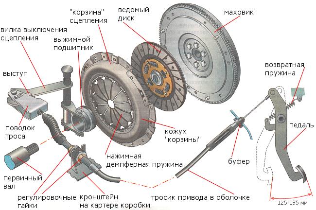 устройство сцепления ВАЗ 2109